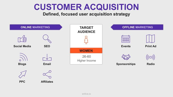 Tracking Customer Acquisition In Saas  Startupsco  Medium