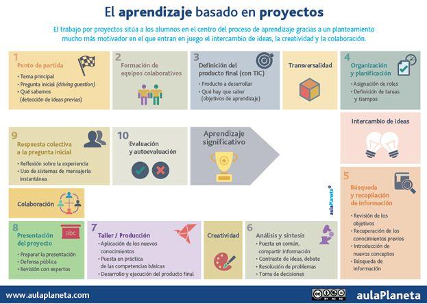 Te explicamos cómo aplicar el aprendizaje basado en proyectos en el aula en diez sencillos pasos mediante un video tutorial.