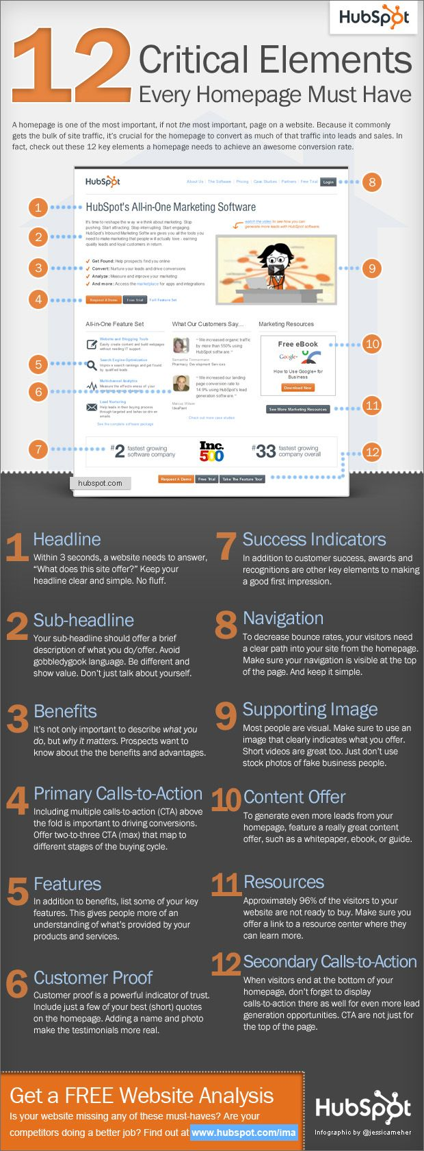 Infographic 12 Critical Elements Every Homepage Must Have | Infographics Creator