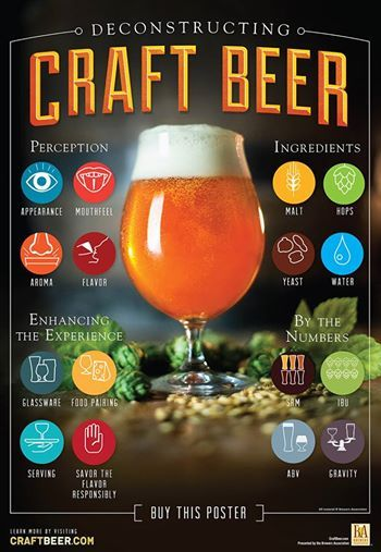 Deconstructing Craft Beer Poster