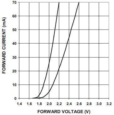 Light Emition Diode (LED) o Diodo Emisor de Luz, se trata de un semiconductor de la familia de los diodos, pero en este caso con la particularidad de ...