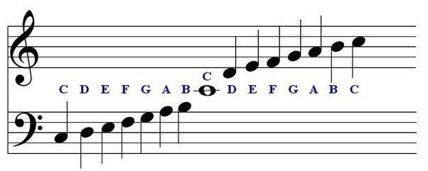 Image Result For Picture Of Right Hand With Piano Notes With