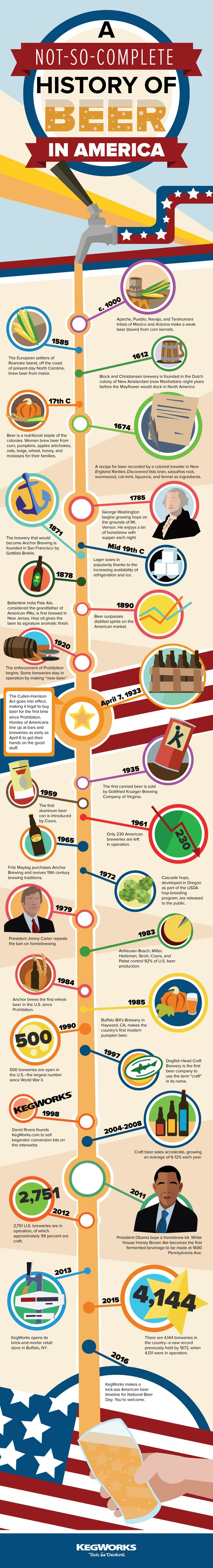 In honor of National Beer Day and the legal right to throw back a pint at our own, responsible discretion, we've put together a not-so-complete by at least mildly interesting timeline of the history of beer in America.