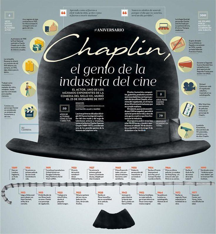 Infografía: Chaplin, 40 años de la muerte del genio. Magnífico trabajo en El Heraldo de México. Ilustración de Allan G. Ramírez. Excelente.