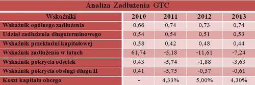 Analiza zadłużenia GTC