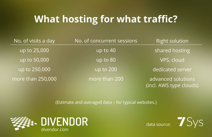 Choosing the right hosting service should be a priority for the owner of a website. Any possible problems can lead to tangible financial losses in the form of unrealised revenues and additional expenses. Your image may also suffer and that would be hard to convert into money. The market offers a lot of options. You …→