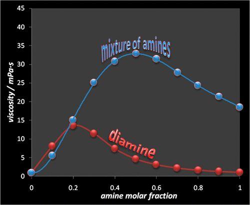 Density, Speed of Sound, Viscosity and Surface Tension of 3-Dimethylamino-1-propylamine + Water, 3-Amino-1-propanol +…