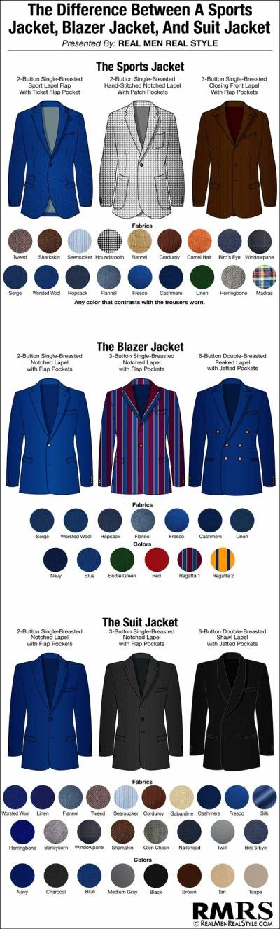 Difference between a sports jacket, blazer jacket and suit jacket #menstyle #infographic