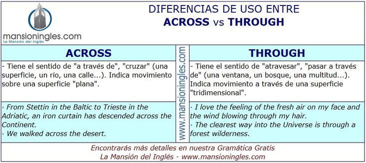 Diferencia de uso entre Across y Through