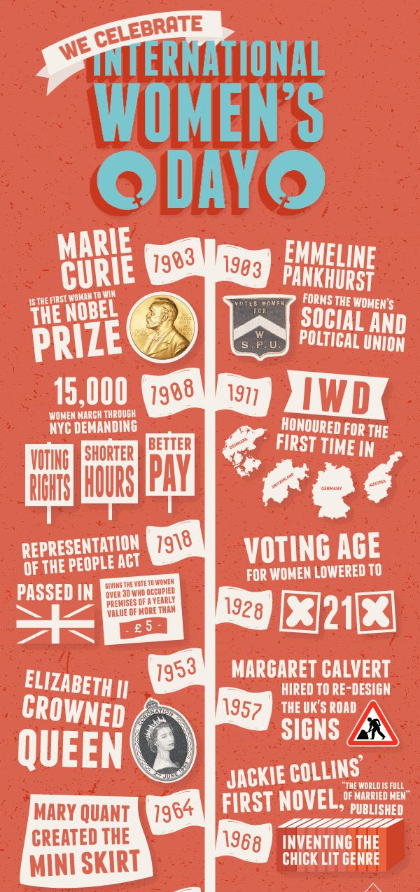 Celebrating International Women's Day: A timeline | March 8th