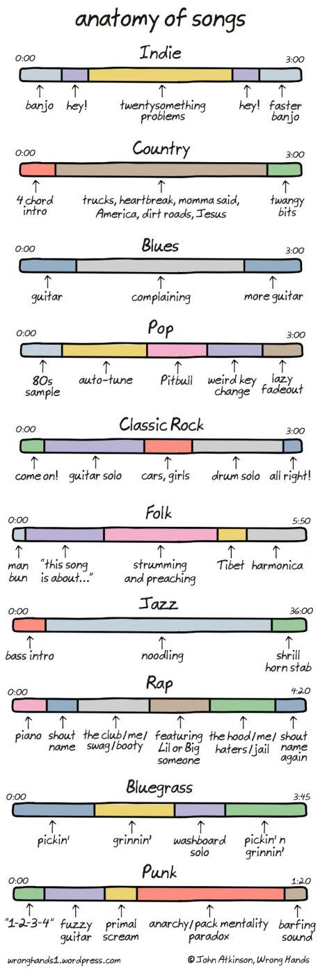 Anatomy of Songs  look at their running times