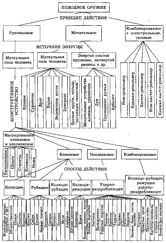 блок-схема  Классификация холодного оружия