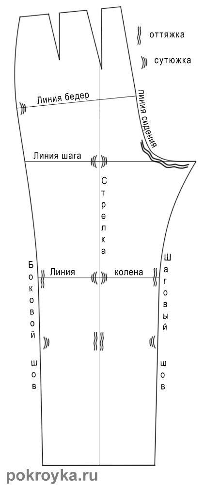 La secuencia de la adaptación de los pantalones | clases de costura pokroyka.ru-corte y