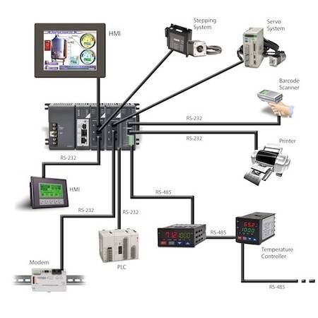 Figure 1: PLC system architecture. Newer PLCs offer more