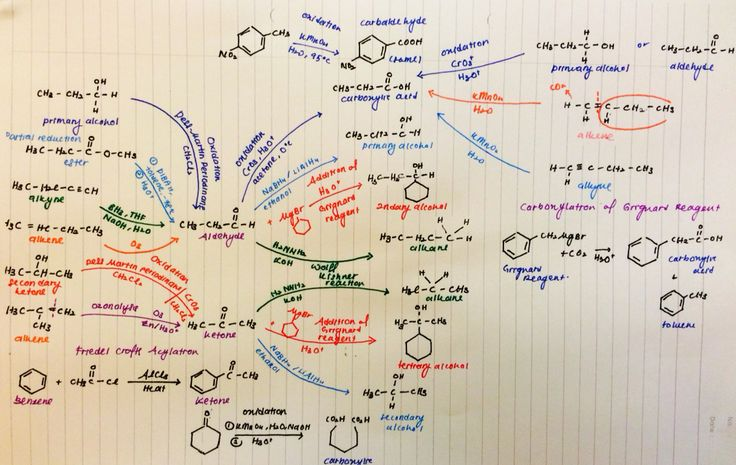 Aldehyde , ketone and carboxylic acid reaction cheat sheet