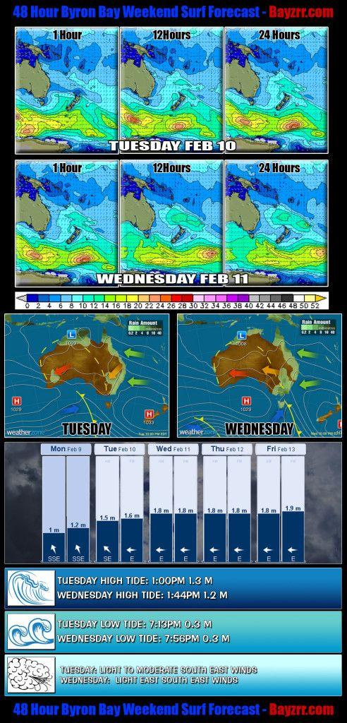 48 Hour Byron Bay Weekend Surf Forecast February 10 to 11