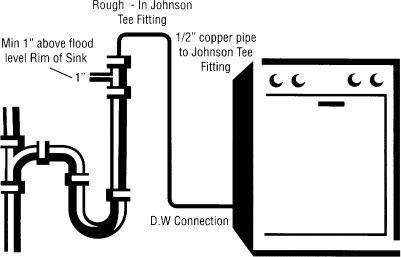 Dishwashers must connect to drainage through an approved air gap fitting choices