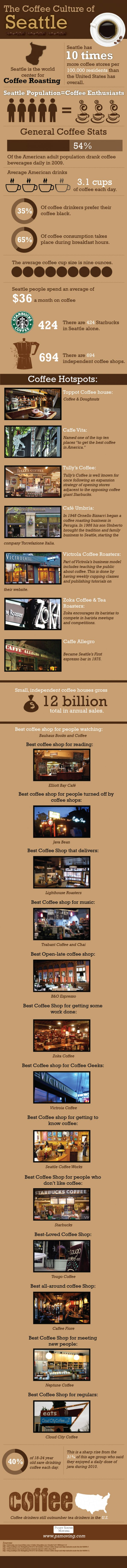 Wow! So Interesting, an great recommendations: The Coffee Culture of Seattle