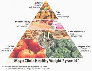 official-mayo-clinic-diet
