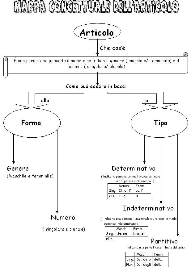Mappe primaria