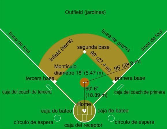 Medidas reglamentarias para un stadium de baseball