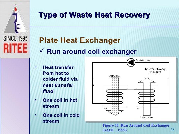 Water To Water Heat Exchange Run Around Coil Heat Exchanger Heat Exchanger Water Heating Types Of Waste
