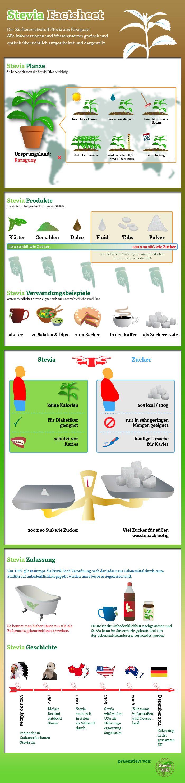 Stevia Infografik