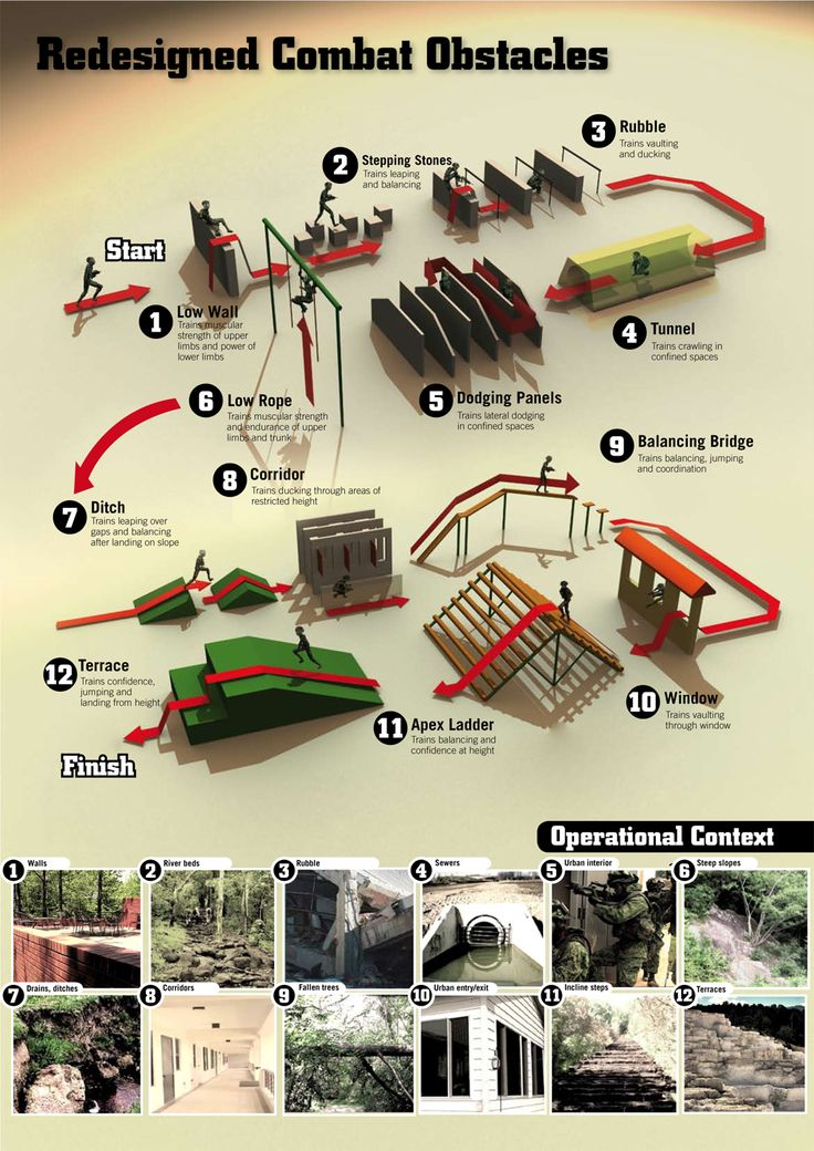 The Standard Obstacle Course (SOC) redesigned. Strengthening Combat Fitness Training, the image below explains how the redesigned combat obstacle course in operational context.