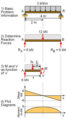 Mechanics eBook: Shear/Moment Diagrams
