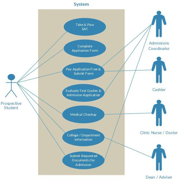 College Admission Usecase Diagram Use Case Diagram