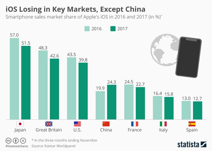 iOS Losing in Key Markets, Except China  #techwebies #Infographics, News