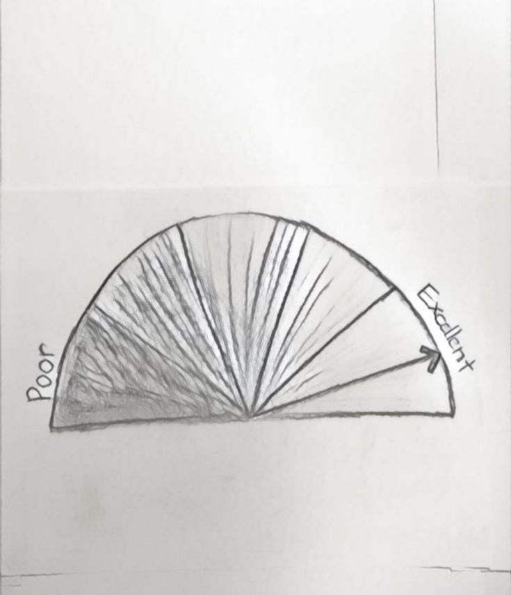 A drawing of credit scores from poor to excellent. The arrow is pointed to excellent - that is where we want to be