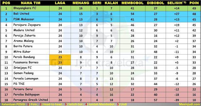 Hasil Lengkap Dan Klasemen Liga 1 Indonesia Pekan 24
