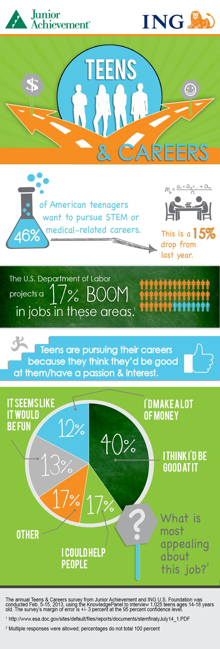 Junior Achievement (JA) and the ING U.S. Foundation's 2013 Teens & Careers survey reveals a substantial national year-over-year decline in teens' interest in science, technology, engineering, math (STEM) and medical-related fields.