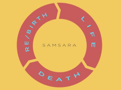 Samsara cycle : Birth, old age, sickness and death.