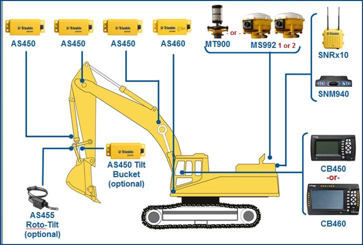 Ghidare 3D pentru Excavatoare - GCS900HEX 3D. Acest sistem de ghidare vă permite să ştiţi poziţia exactă a excavatorului în cadrul proiectului dumneavoastră, precum şi altimetria şi poziţia cupei, în timp real.
