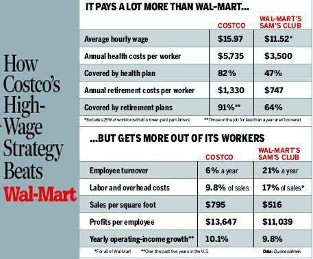 26 best labor unions images on Pinterest Info graphics - costco jobs