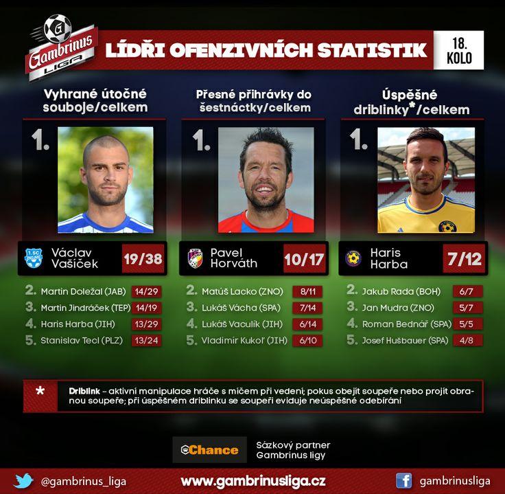 Znojmo, Plzeň a Jihlava - zástupci těchto celků opanovali v 18. kole vybrané ofenzivní statistiky.