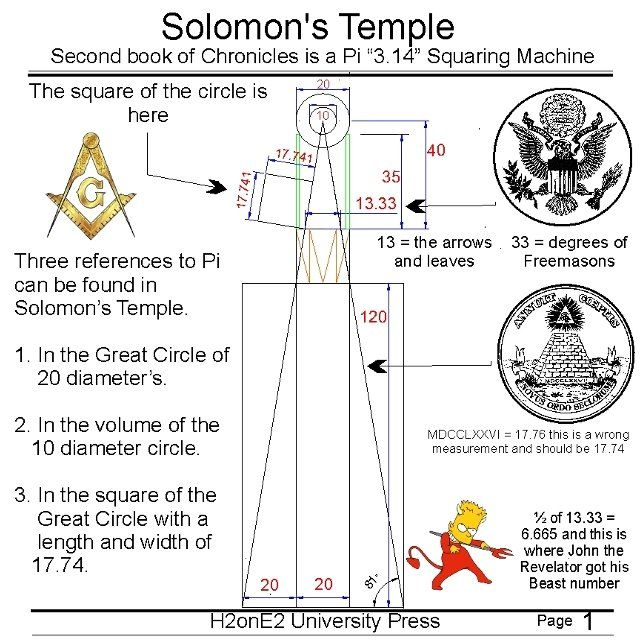 Solomon's Temple.  Secrets of the Freemasons can be found in the Temple of Solomon.  Solomon's temple, second book of Chronicles is a Pi 3.14 squaring machine. This is the meaning of the Freemason symbol and is a Tesla Coil. The Tesla coil is a machine designed to catch earth lightning. Talk about free energy. Freemason, masonic, 33 degrees, pyramid, h2onE2, h3onE3, the beast, 666