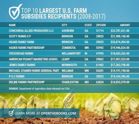 Mapping The U S Farm Subsidy 1m Club Farm Family Farm Map