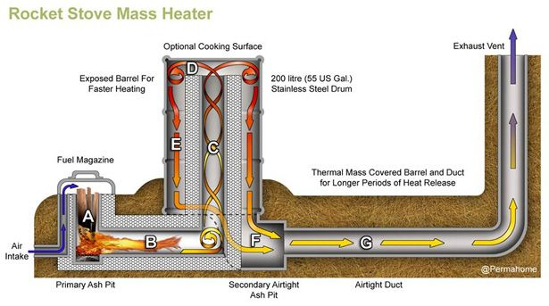 Rocket mass heaters can be build and sculpted with recycled and natural materials. A rocket mass heater offers great efficiency, artistic freedom and allow you to build your own with just basic construction knowledge. Find out more at www.naturalhomes.org/permahome/rocket-mass-heater-basics.htm