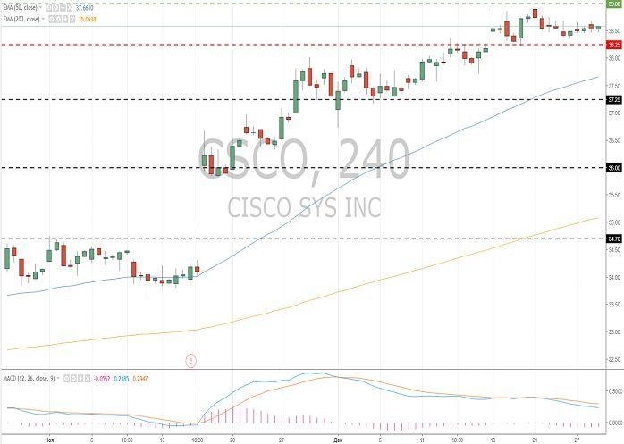 Cisco Systems Inc. (CSCO/NASD): general analysis 29 December 2017, 09:40 Free Forex Signals