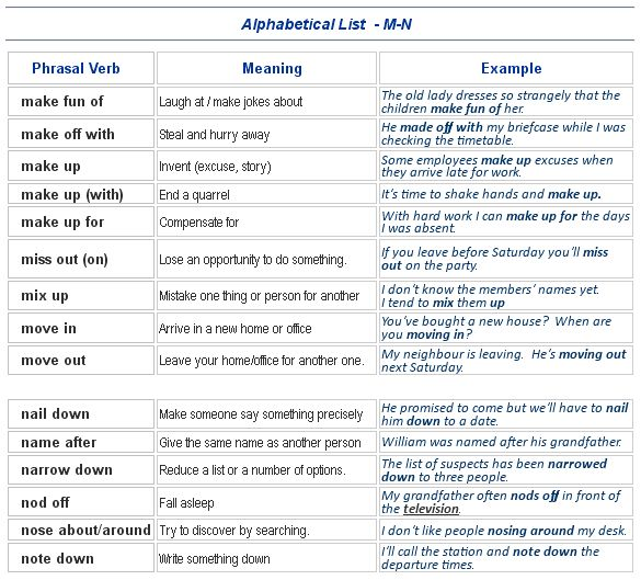 Alphabetical List - M~N