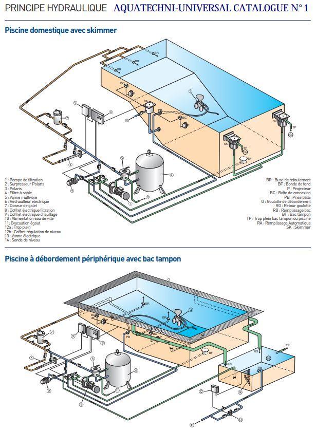 Principe Hydraulique Piscine A Debordement Et Piscine Avec Skimmer Swimming Pools Pool Swimming