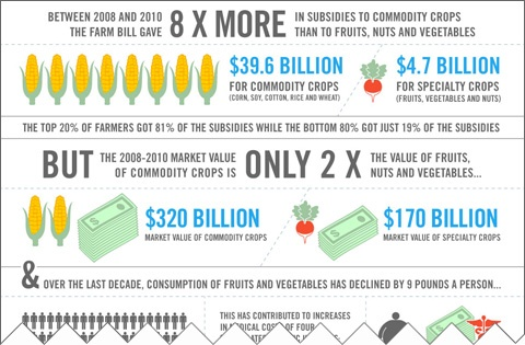 The Farm Bill is contributing to our country growing fatter. And the only way to change it is if WE get involved. http://action.ewg.org/p/dia/action3/common/public/