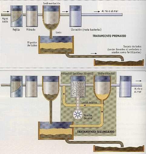 Proceso Primario y secundario de tratamiento de aguas residuales.