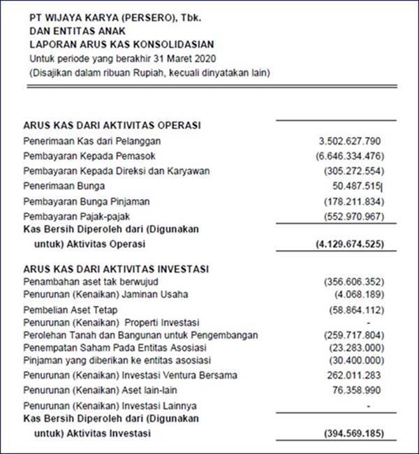 Laporan Keuangan Perusahaan Konstruksi Dan Kontraktor Excel Keuangan Laporan Arus Kas Laporan Keuangan