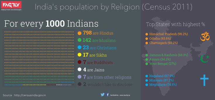 Indias_population_by_Religion_Census_2011