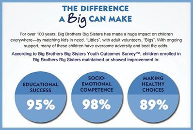 Help NIVEA Support Big Brother Big Sisters of America - for every $10 in purchases until 3/31/13, a donation of $1 will be made to BBBS.org