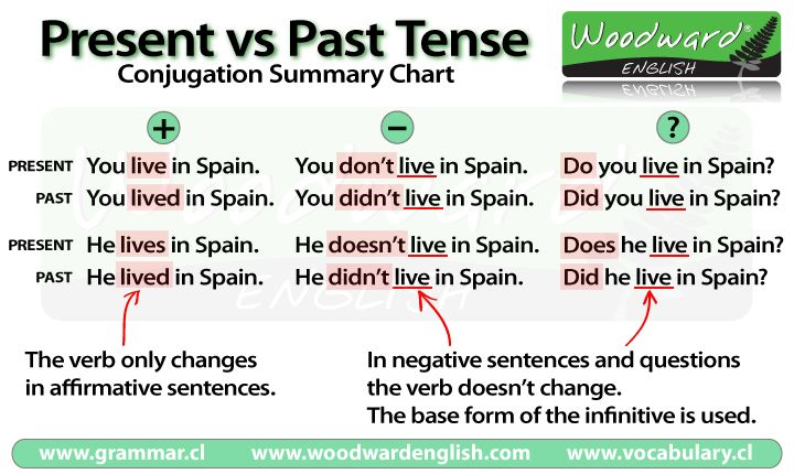 simple past grammar - Buscar con Google
